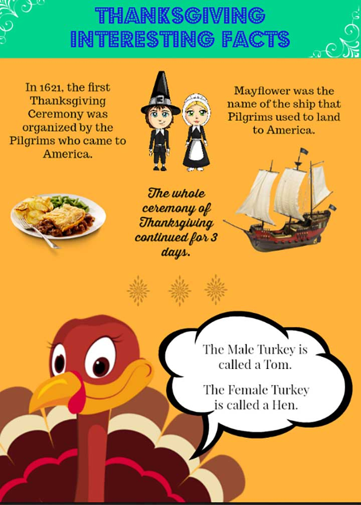 Interesting Facts about Thanksgiving Day